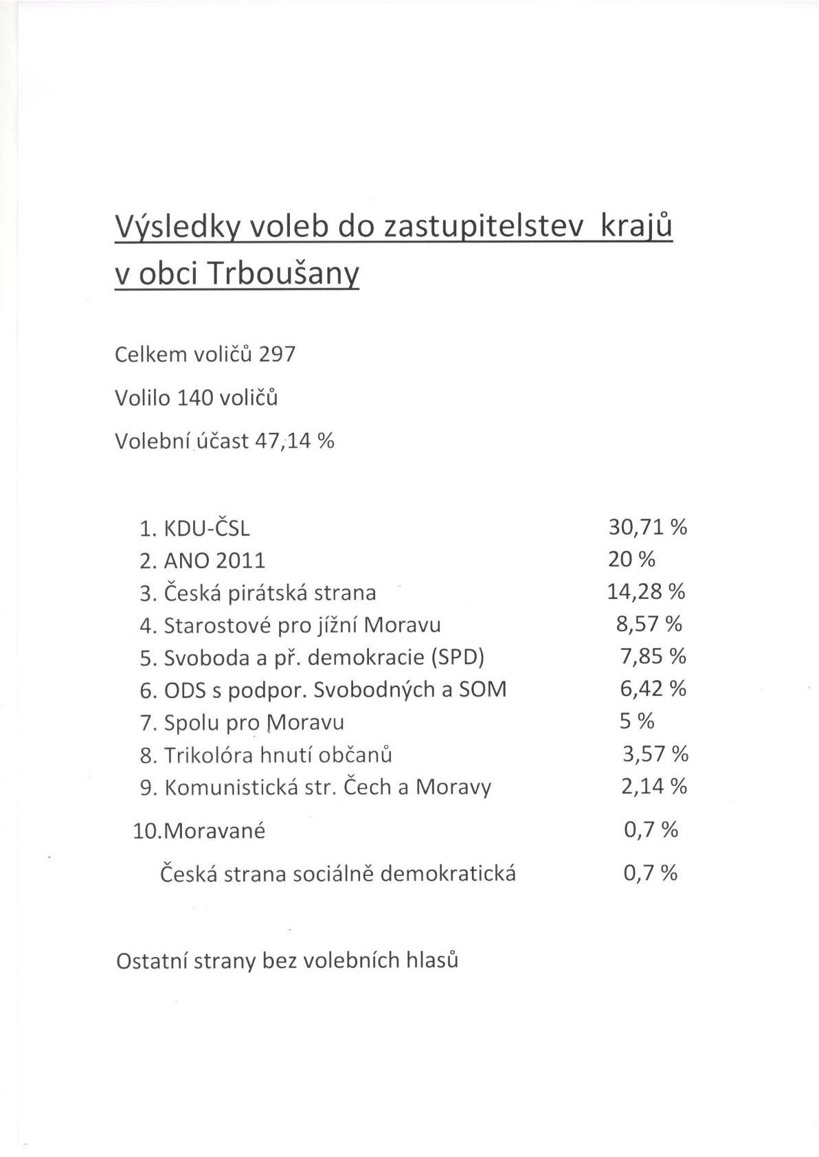 Výsledky voleb do zastupitelstva JMK